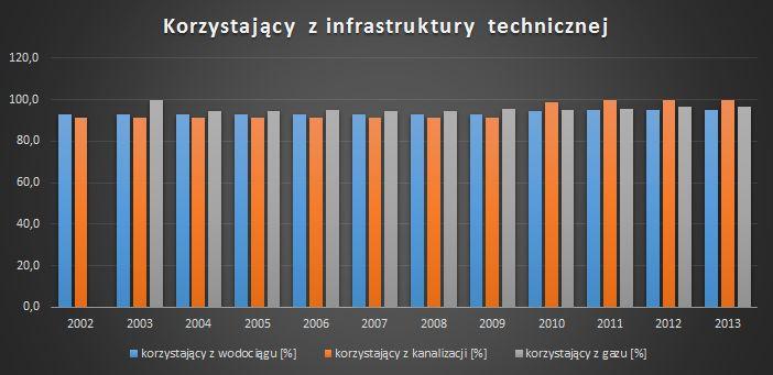 korzystajacy z infrastruktury
