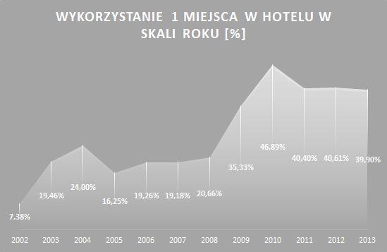 obłożenie w hotelach